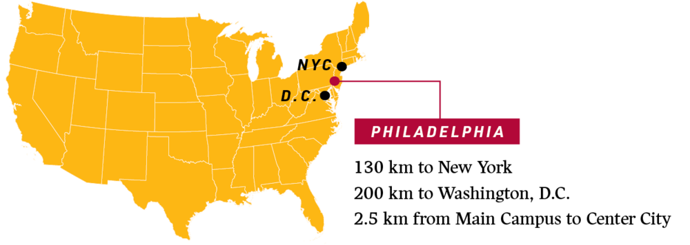Map graphic showing distance of Philadelphia to New York (130 km) and Washington, DC (200 km) and the distance of Main Campus from Center City (2.5 km)